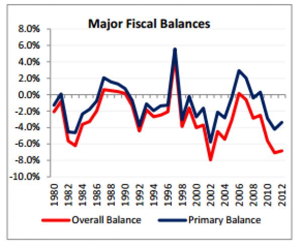 cyclical_balance.png